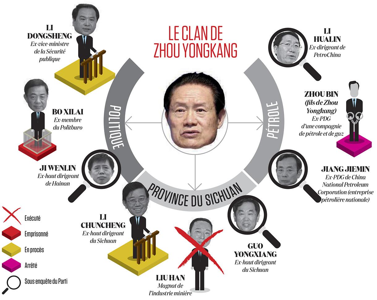 le-clan-de-zhou-yongkang